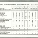 March to Victory - Central Powers Production Chart