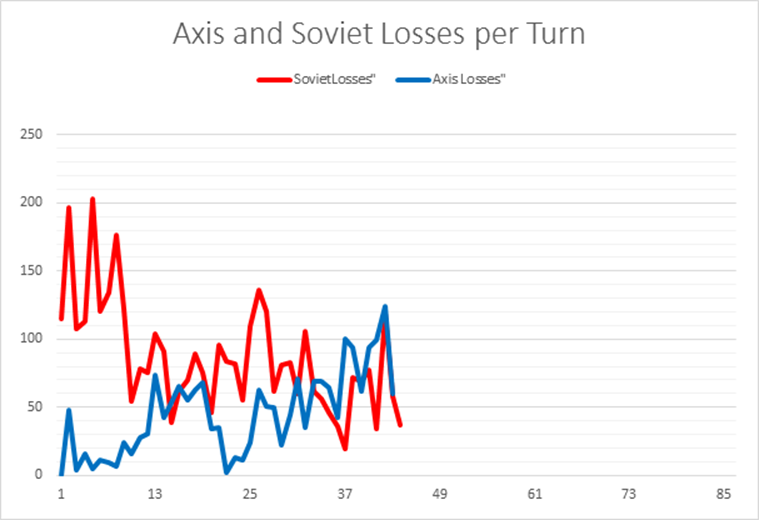 Axis/Soviet Losses per Turn