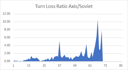 Turn Loss Ratio Axis/Soviet